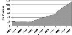 Evolution du nombre d'églises baptistes en France