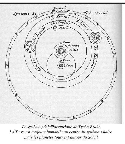 Système géohéliocentrique de Tycho Brahé
