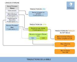 Traductions de la Bible en latin et en français au XVIe siècle
