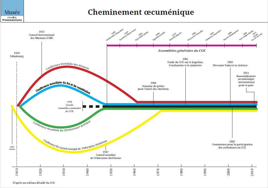 Cheminement oecuménique